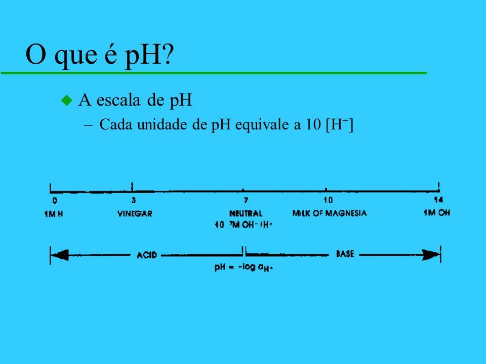 O que é pH A escala de pH Cada unidade de pH equivale a 10 [H+]